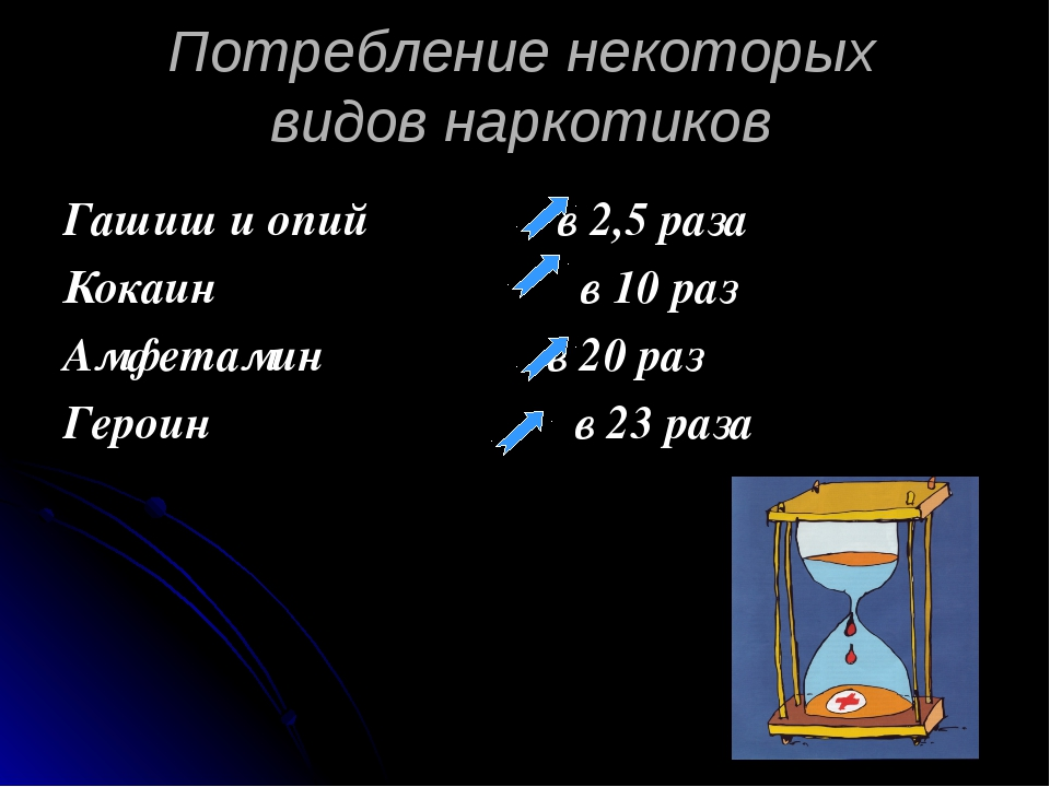 Потребление некоторых видов наркотиков Гашиш и опий в 2,5 раза Кокаин в 10 ра...