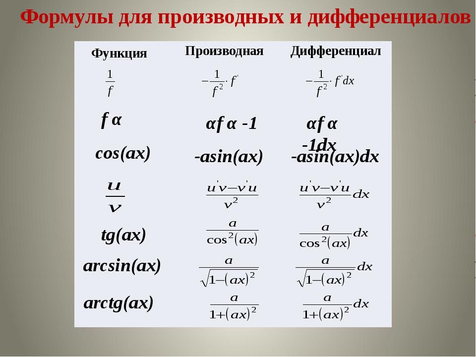 Формулы для производных и дифференциалов f α αf α -1 αf α -1dx -asin(ax) -asi...