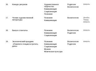 16.Конкурс рисунковХудожественное творчество Коммуникация Социализация Позн