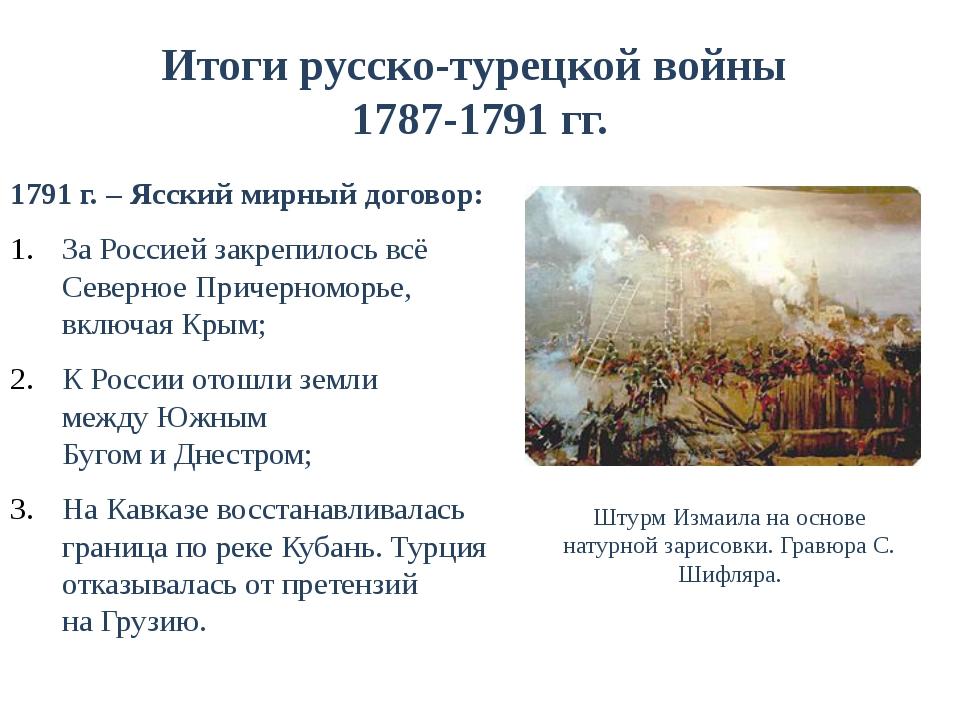 Итоги русско-турецкой войны 1787-1791 гг. 1791 г. – Ясский мирный договор: За...