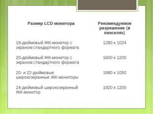 Размер LCD монитораРекомендуемое разрешение (в пикселях) 19-дюймовый ЖК-м
