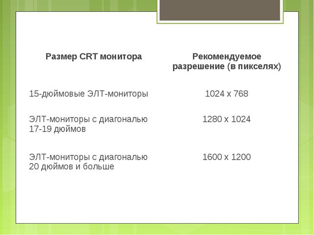 Размер CRT монитораРекомендуемое разрешение (в пикселях) 15-дюймовые ЭЛТ-мон...