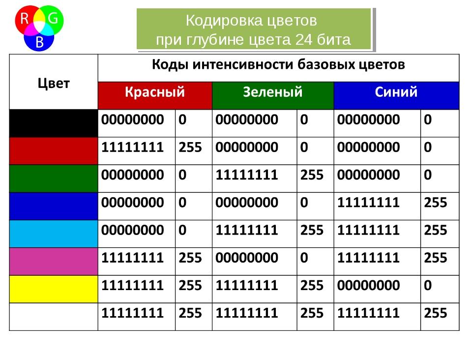 Кодировка цветов при глубине цвета 24 бита