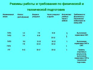 Режимы работы и требования по физической и технической подготовке Наименовани