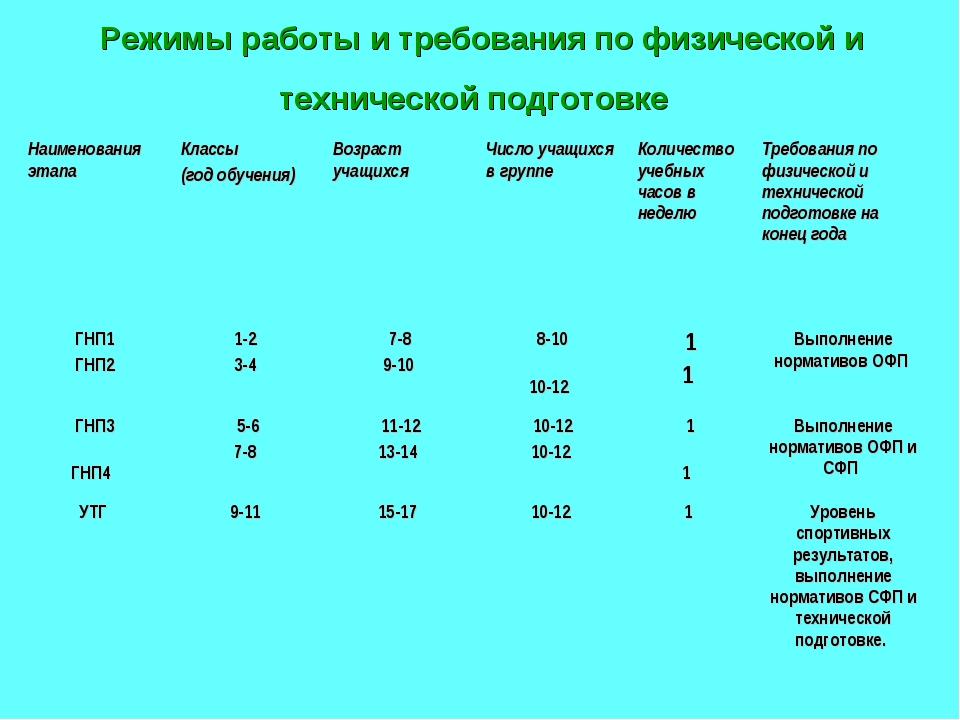 Режимы работы и требования по физической и технической подготовке Наименовани...