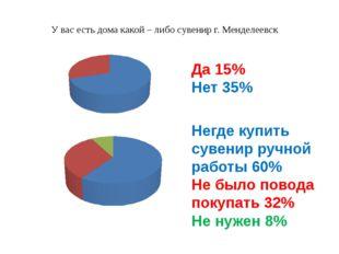 У вас есть дома какой – либо сувенир г. Менделеевск Да 15% Нет 35% Негде купи