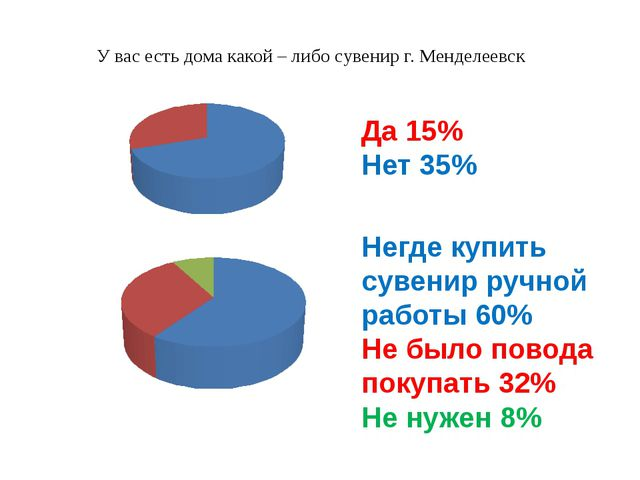 У вас есть дома какой – либо сувенир г. Менделеевск Да 15% Нет 35% Негде купи...