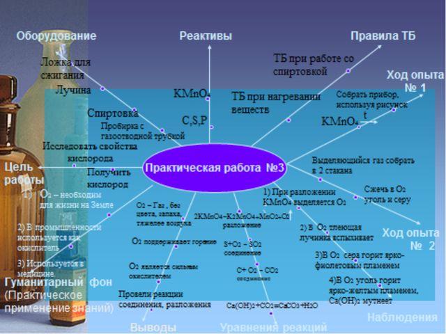 Практическая работа №3 Цель работы Оборудование Реактивы Правила ТБ Гуманита...