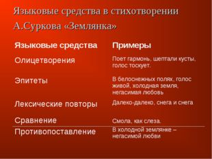 Языковые средства в стихотворении А.Суркова «Землянка» Языковые средстваПрим