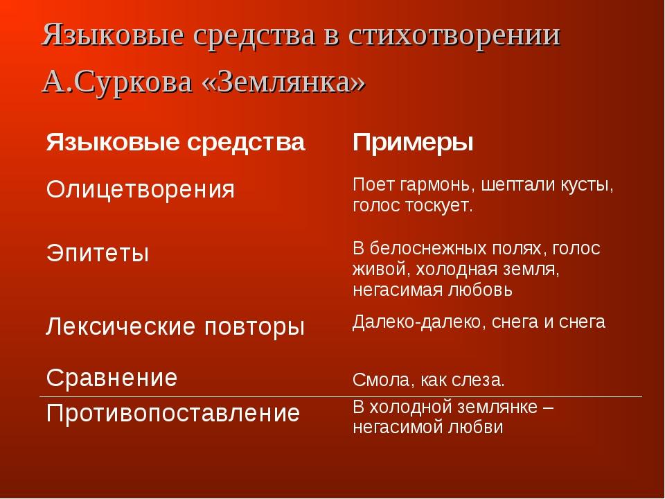 Языковые средства в стихотворении А.Суркова «Землянка» Языковые средстваПрим...
