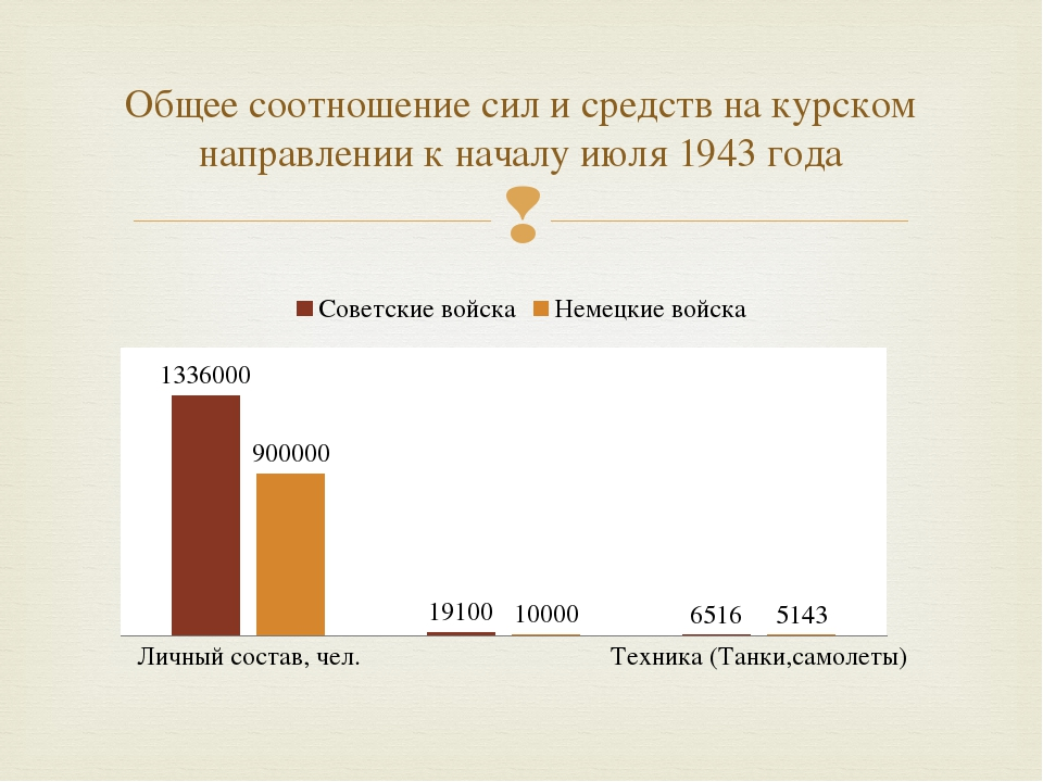 Общее соотношение сил и средств на курском направлении к началу июля 1943 год...