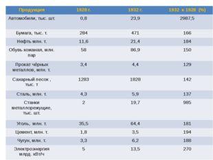 Продукция 1928 г. 1932 г. 1932 к1928 (%) Автомобили,тыс. шт. 0,8 23,9 2987,5