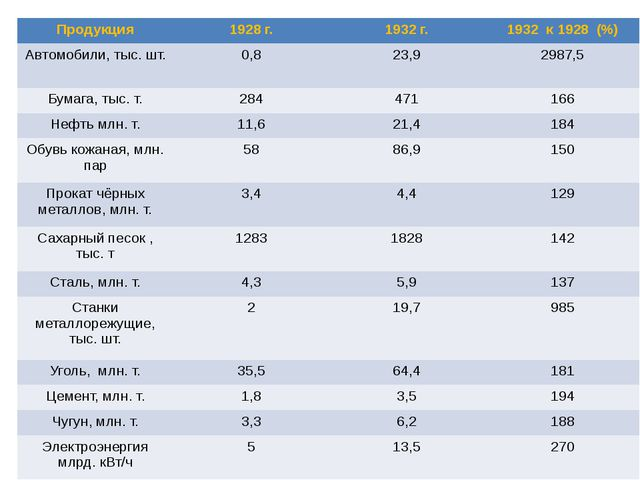 Продукция 1928 г. 1932 г. 1932 к1928 (%) Автомобили,тыс. шт. 0,8 23,9 2987,5...