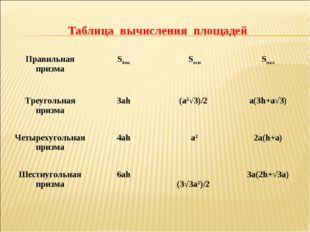 Таблица вычисления площадей Правильная призмаSбокSоснSпол Треугольная приз