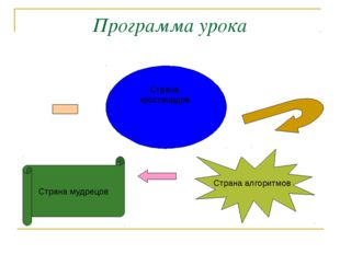 Программа урока Страна алгоритмов Страна мудрецов Страна кроссвордов