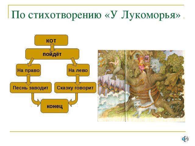 По стихотворению «У Лукоморья» кот пойдёт На право На лево конец Сказку говор...