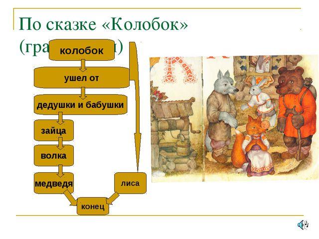 По сказке «Колобок» (графически) колобок ушел от дедушки и бабушки зайца лиса...