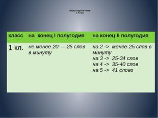 Нормы скорости чтения 1-4 класс класс на конецIполугодия на конецIIполугодия