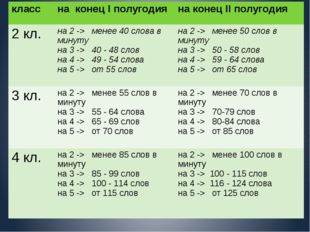 класс на конецIполугодия на конецIIполугодия 2кл. на2 ->менее40словав