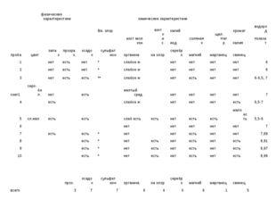 пробафизические характеристикихимические характеристики цветзапахп