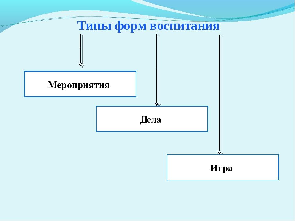 Типы форм воспитания Мероприятия Мероприятия Дела Игра