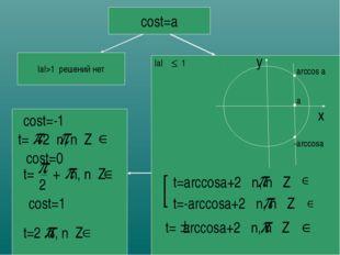cost=a |a|>1 решений нет |a| 1 x y a arccos a -arccosa t=arccosa+2 n, n Z t=-