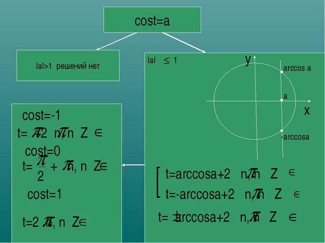 cost=a |a|>1 решений нет |a| 1 x y a arccos a -arccosa t=arccosa+2 n, n Z t=-...