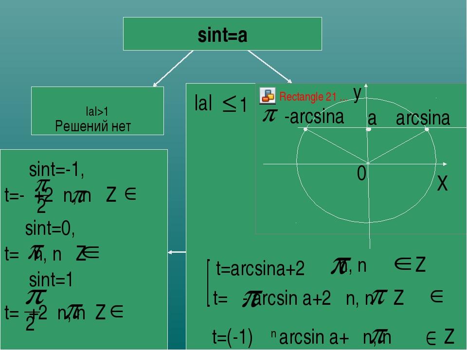 sint=a |a|>1 Решений нет |a| 1 X arcsina -arcsina t=arcsina+2 n, n Z t= - arc...
