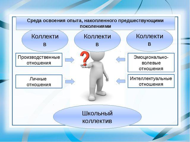 Коллектив Коллектив Коллектив Школьный коллектив Производственные отношения Э...