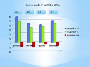 Результаты ЕГЭ за 2014 и 2015г.