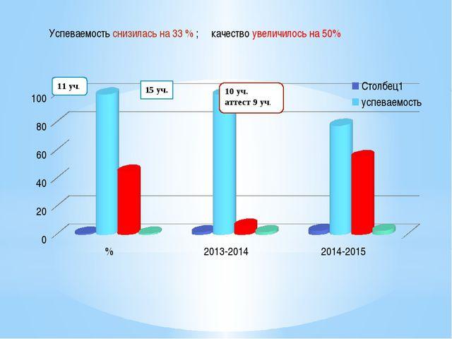 15 уч. Успеваемость снизилась на 33 % ; качество увеличилось на 50%