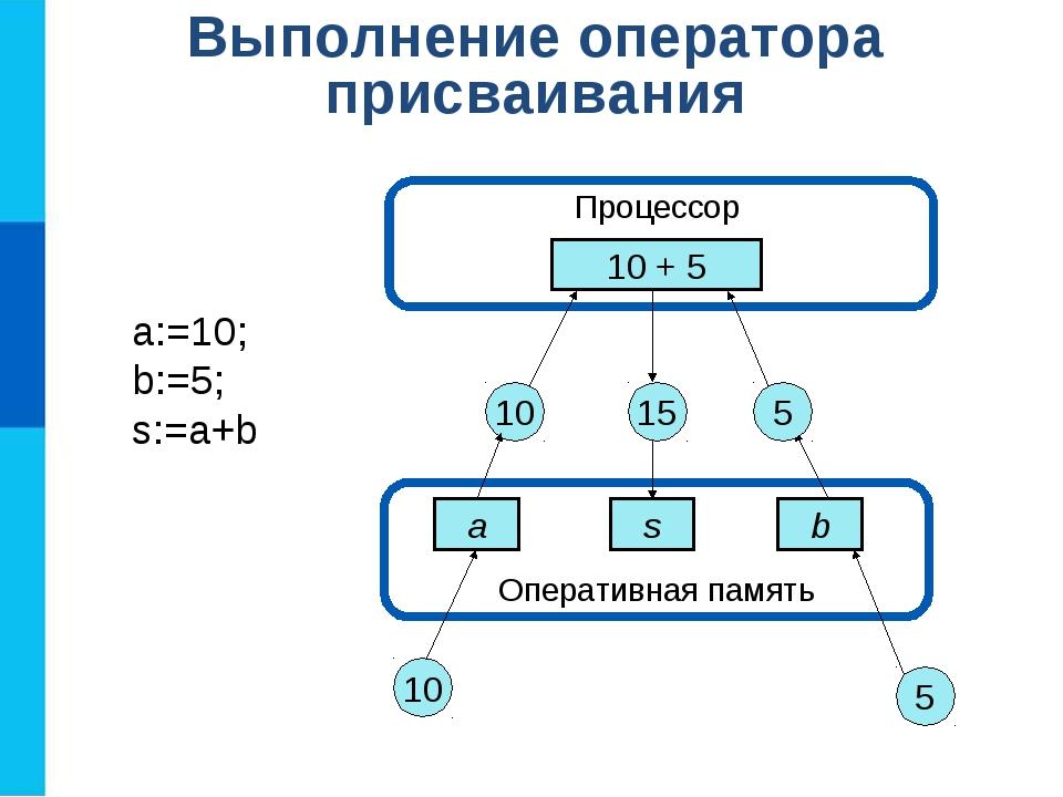 Оперативная память Выполнение оператора присваивания Процессор 10 + 5 a s b...