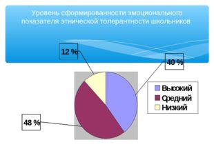 Уровень сформированности эмоционального показателя этнической толерантности ш