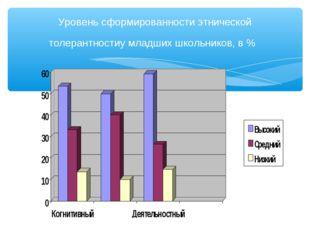 Уровень сформированности этнической толерантностиу младших школьников, в %