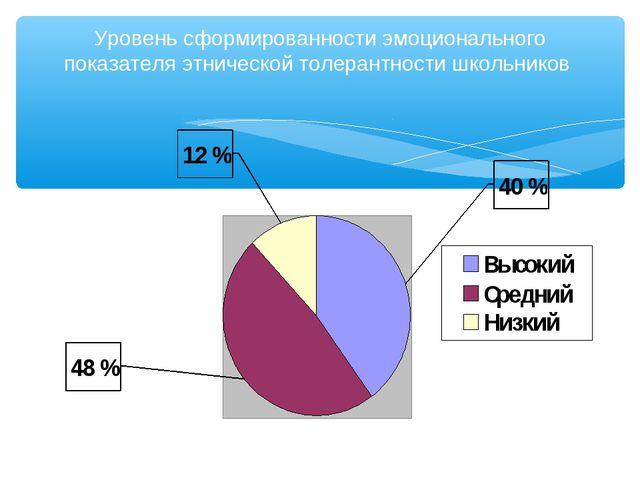 Уровень сформированности эмоционального показателя этнической толерантности ш...