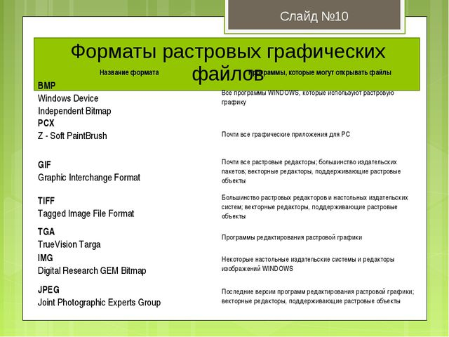 Форматы растровых графических файлов Слайд №10 Название форматаПрограммы, ко...