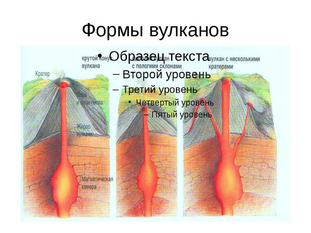 Формы вулканов