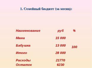 1. Семейный бюджет (за месяц): Наименованиеруб% Мама15 000 100 Бабушка13