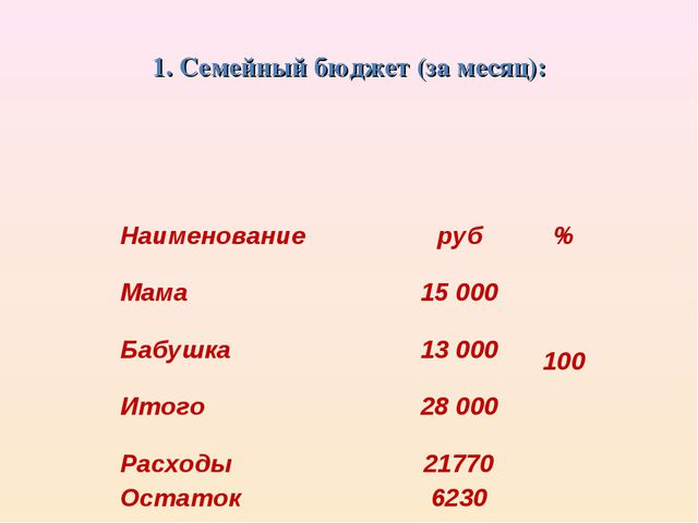 1. Семейный бюджет (за месяц): Наименованиеруб% Мама15 000 100 Бабушка13...