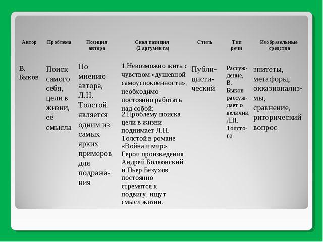 В. Быков Поиск самого себя, цели в жизни, её смысла По мнению автора, Л.Н. То...