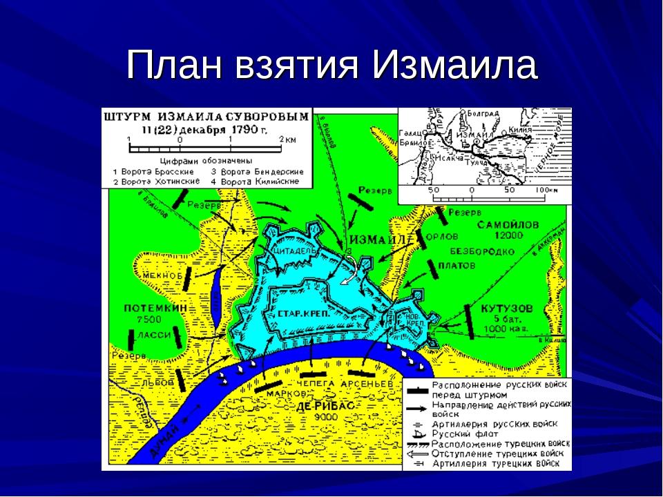 План взятия Измаила