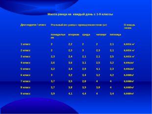 Масса ранца на каждый день с 1-9 классы Дни недели / классРеальный вес ранца