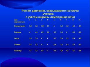 Расчёт давления, оказываемого на плечи ученика с учётом ширины лямок ранца (к