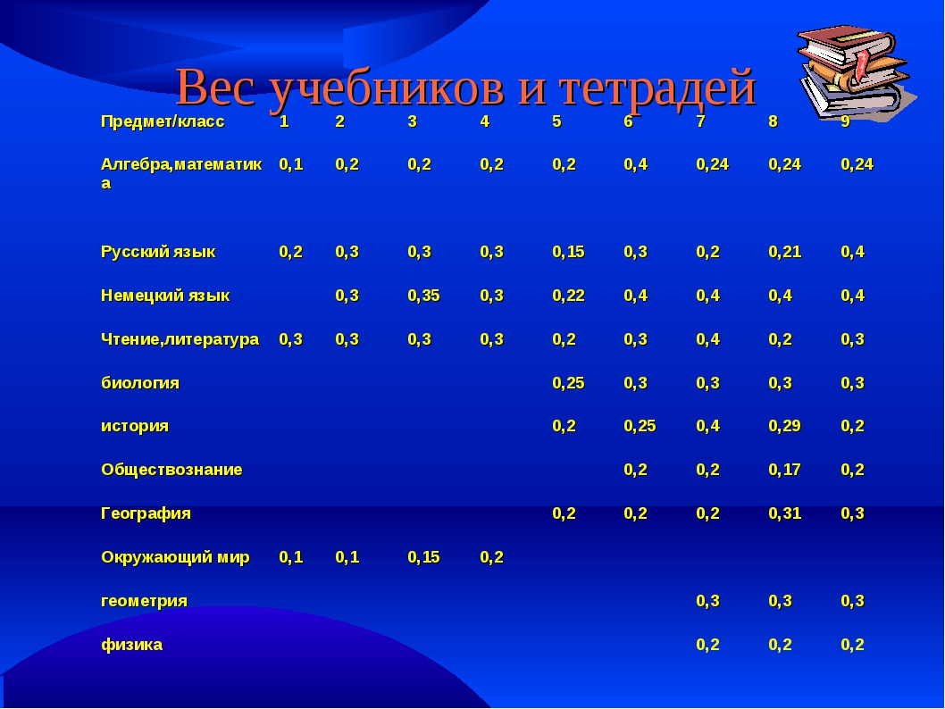 Вес учебников и тетрадей Предмет/класс123456789 Алгебра,математика0...