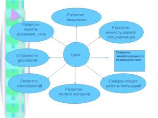 Цели Развитие межполушарной специализации Развитие межполушарного взаимодейс