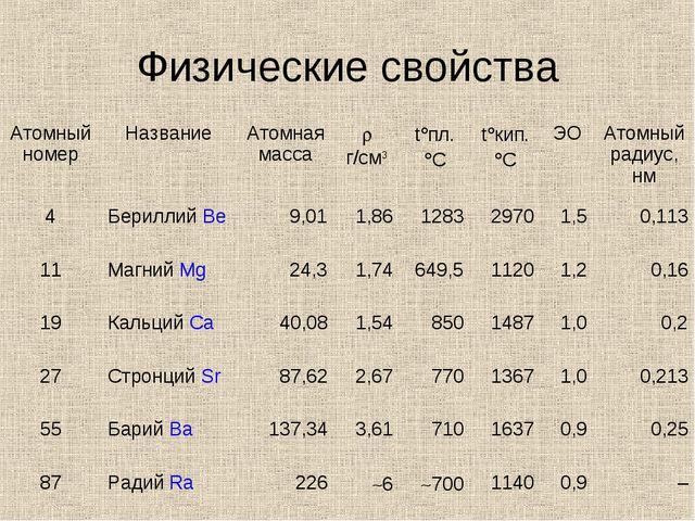 Физические свойства  Атомный номерНазваниеАтомная массаr г/см3t°пл. °Ct...