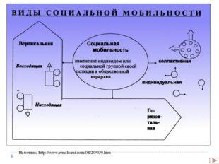 Основные формы социальной мобильности Источник: http://read.virmk.ru/s/SANZ_S