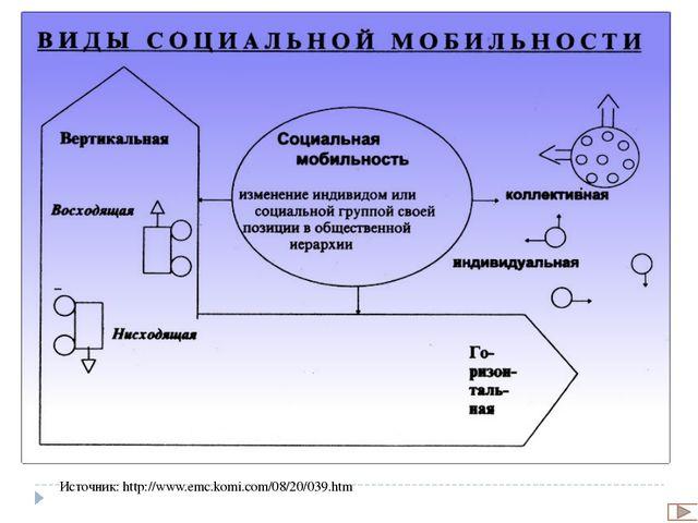 Основные формы социальной мобильности Источник: http://read.virmk.ru/s/SANZ_S...