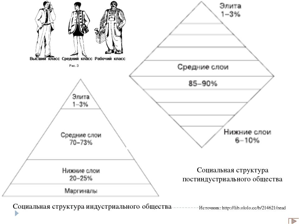 Словарь: Социальная мобильность – изменение индивидом или социальной группой...