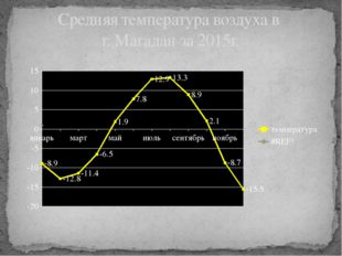 Средняя температура воздуха в г. Магадан за 2015г.